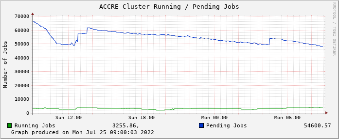 ACCRE Cluster Running / Pending Jobs