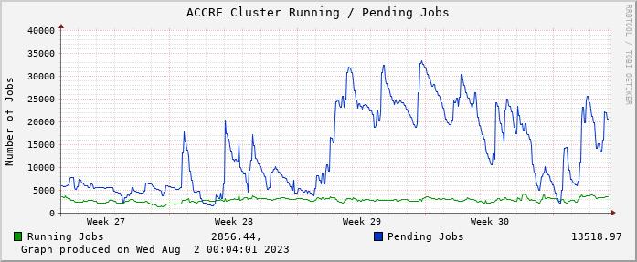 ACCRE Cluster Running / Pending Jobs