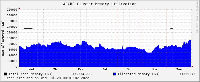ACCRE Cluster Memory Utilization