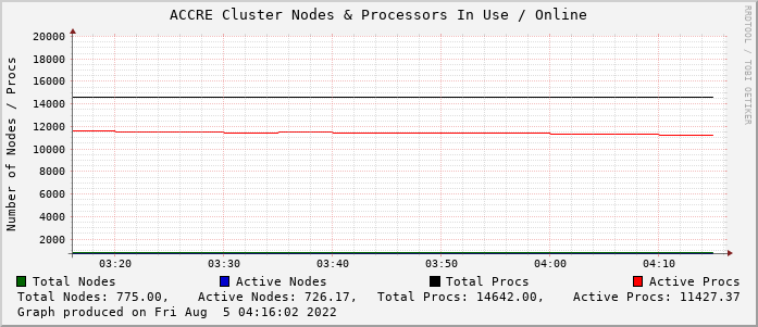 ACCRE Cluster Nodes & Processors In Use / Online