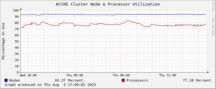 ACCRE Cluster Node & Processor Utilization